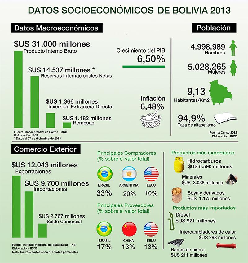 Datos Socioeconomicos de Bolivia 2013