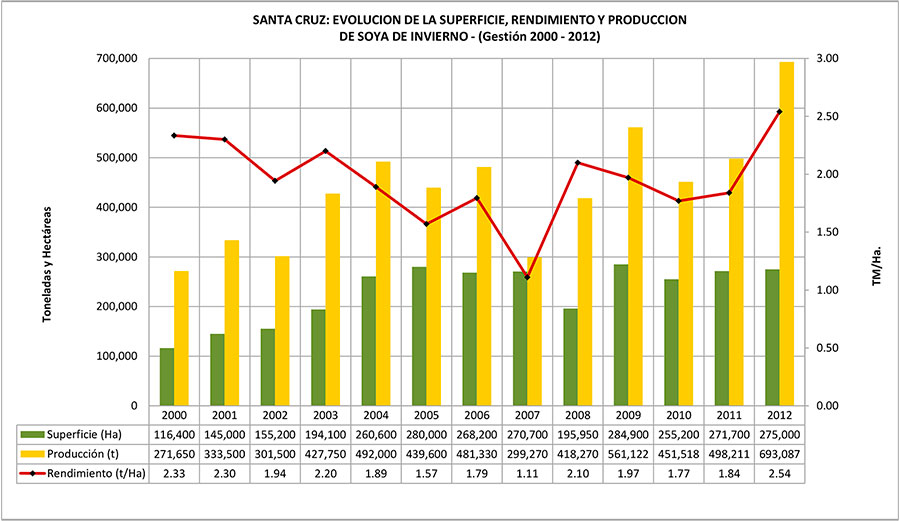 Evolución de la superficie, rendimiento y producción de soya de invierno - Gestión 1984-2012 - Gráfico