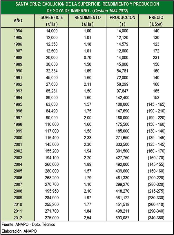 Evolución de la superficie, rendimiento y producción de soya de invierno - Gestión 1984-2012