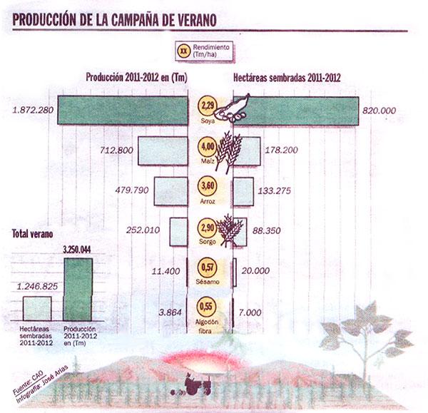 Produccion de la campaña de Verano 2011/2012 - Bolivia
